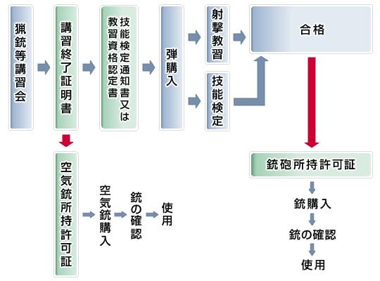 猟銃・空気銃保持の方法 フローチャート図